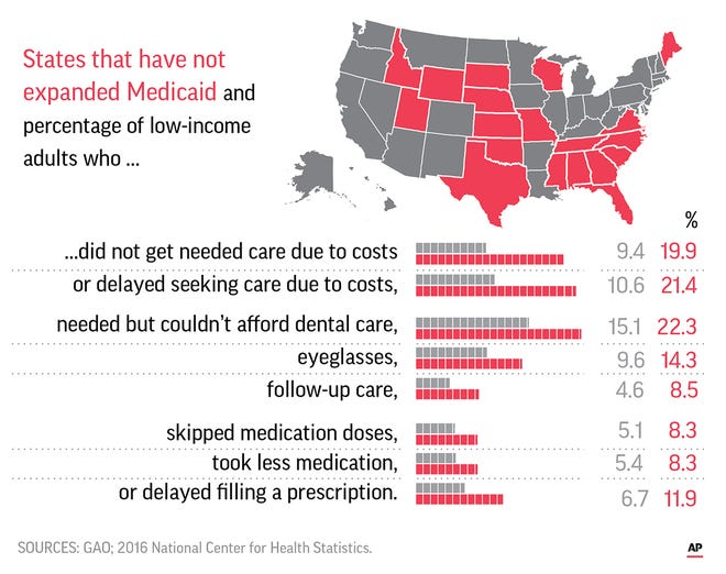 A government report says that low-income people in states that haven't expanded Medicaid are much more likely to forgo needed medical care than the poor in other states