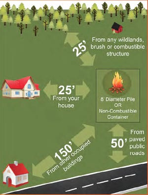 Setback regulations set forth by the Florida Forest Service for small yard waste burns.