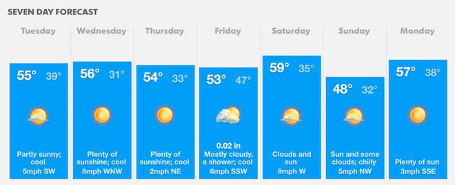 The seven day forecast for Greater Cincinnati.