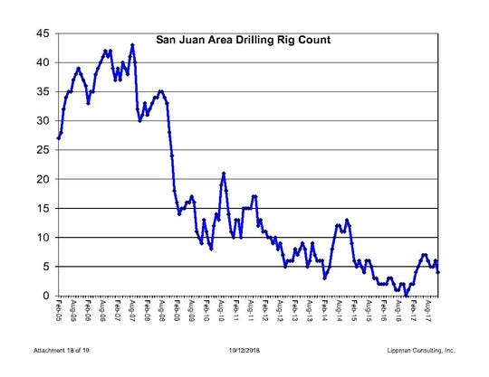San Juan Area drilling rig count