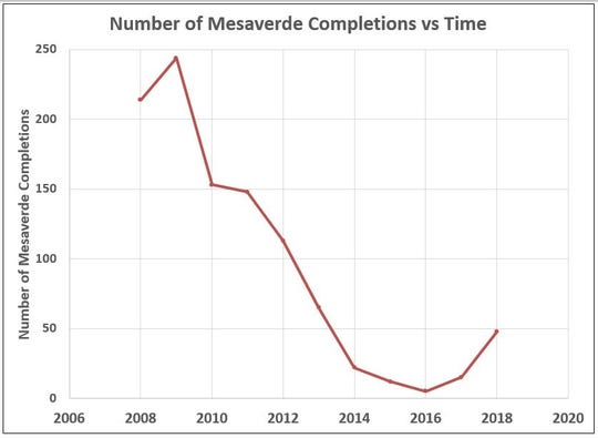 FMN Mesaverde completions vs. time