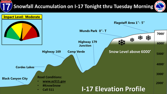 The areas of both Interstate 17 and Interstate 40 that will likely be impacted by the overnight and Tuesday morning snowfall and accumulation.