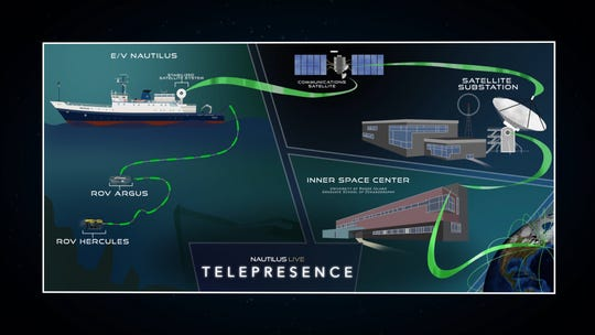 Telepresence, an exploration concept developed by Dr. Robert Ballard, allows experts and amateurs alike to explore the deep sea in real time and interact with the corps of exploration aboard the E/V Nautilus.