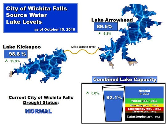 Recent rains have filled area lakes to near brim
