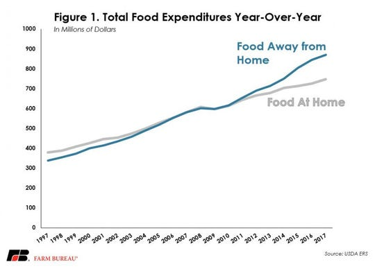 Figure 1 illustrates the growing gap in food and beverage expenditures over the past 20 years.