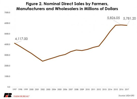 Direct farm, manufacturer and wholesaler sales have stagnated since 2015, and have decreased by $45 million since 2016.