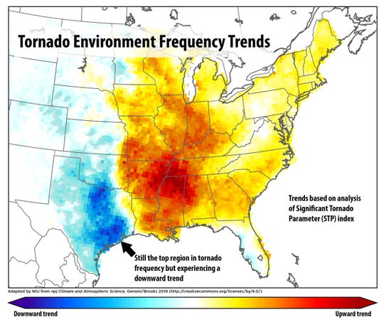 Tornado frequency is increasing in states such as Arkansas, Tennessee and Mississippi but decreasing in Texas.