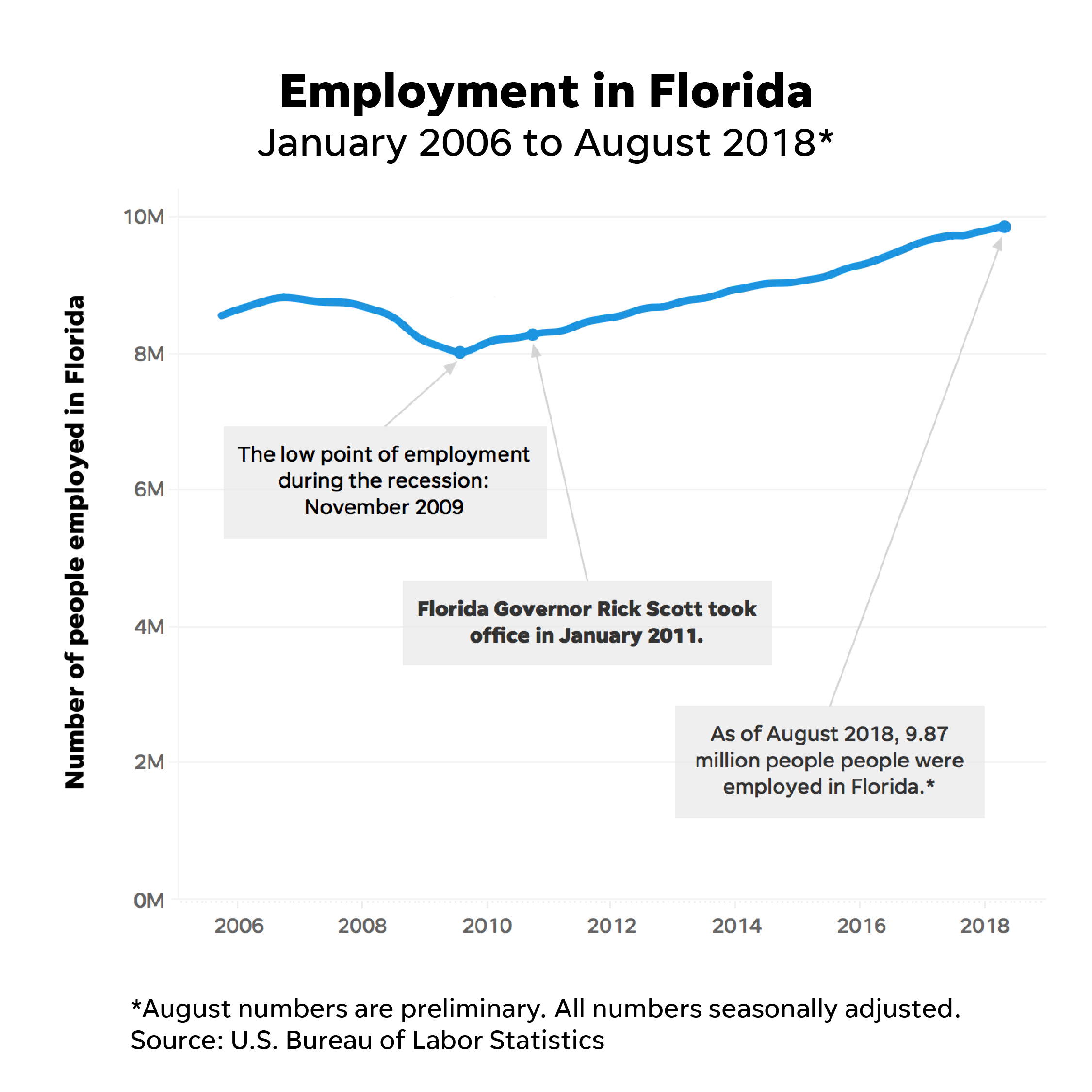 Florida Election 2018 Rick Scott Delivered Jobs, But Many Struggle Sterling Wiring  Diagram Wiring Diagram Scotts 2016