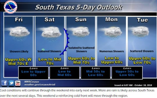 A screenshot of the forecast from the National Weather Service Corpus Christi shows scattered showers are expected through next week.