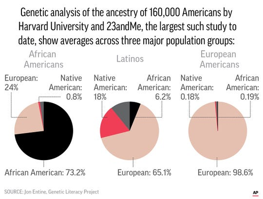 In the largest study of its kind conducted so far, researchers at 23andMe and Harvard University published the results of a genetic analysis of ancestry among the American people.