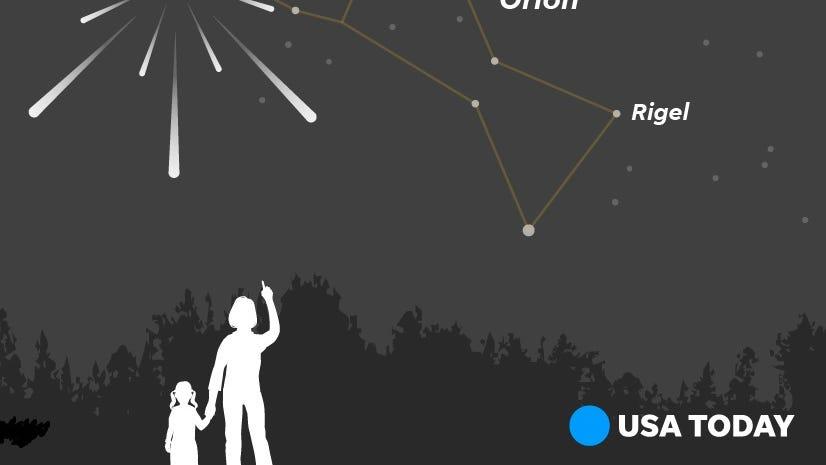 Look up! The Orionid meteor shower peaks this weekend