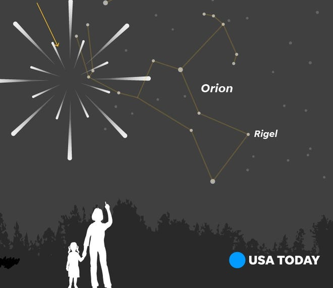 The Orionid meteor shower will peak the night of October 20-21, 2018. The meteors will originate near the Orion constellation.