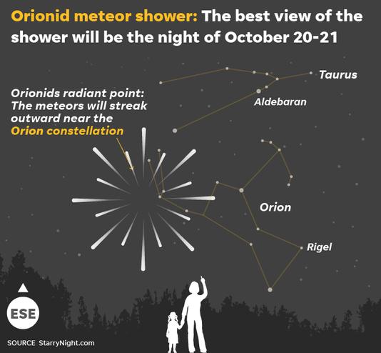 101918 Orionid Meteors Online