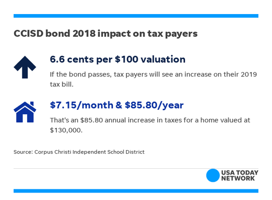 This is CCISD's fifth bond proposal in 10 years. The four previous voter-approved bonds totaled $611 million and built 13 new campuses.