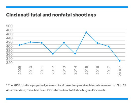 Cincinnati fatal and nonfatal shooting data