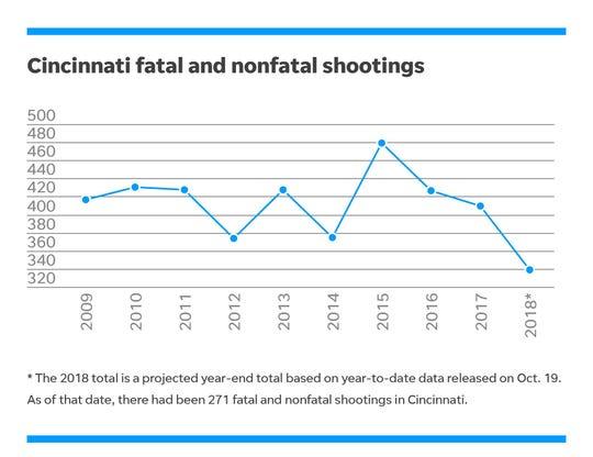 Cincinnati fatal and nonfatal shooting data