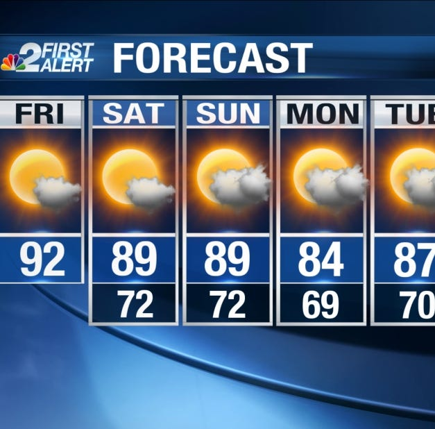 Southwest Florida weather forecast: One last day of near-record heat before some relief early next week
