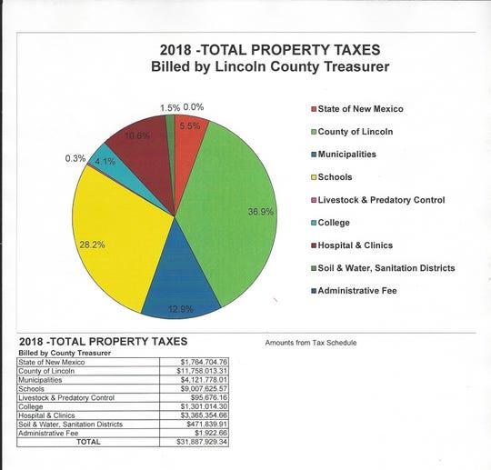 Breakdown of tax revenue destinations