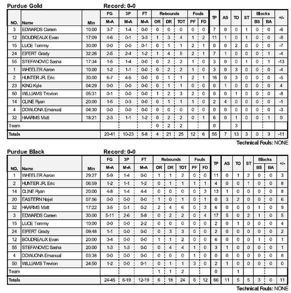 Purdue basketball scrimmage stats