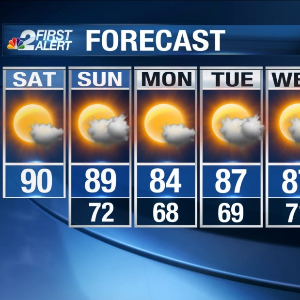 Southwest Florida weather forecast: Expect high temperatures, muggy conditions today