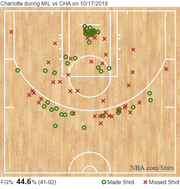 The Charlotte Hornets' shot chart against the Bucks from Oct. 17.