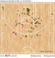 The Indiana Pacers' shot chart against the Bucks from Oct. 19.