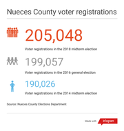 Voters registered in Nueces County grew by about 6,000 between the presidential election in 2016 and the upcoming Midterm Election.