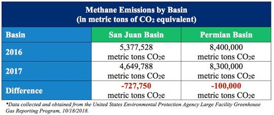 This chart shows reported methane emissions declines in the San Juan and Permian basins.