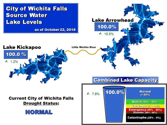 Both lakes associated with the city of Wichita Falls' water source sit at 100 percent capacity on Oct. 22, 2018. Lake Kemp also is 100 percent full. The last time all three were at 100 percent was in June 2016.