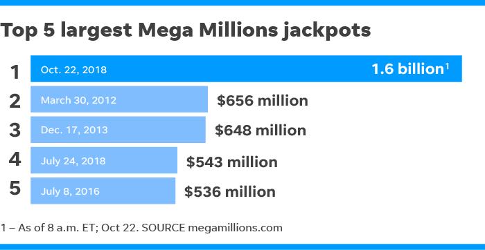Mega Millions mania grows as jackpot hits record-breaking total