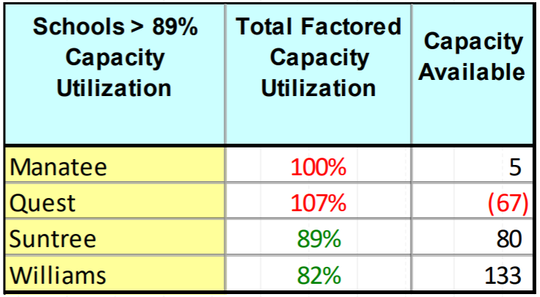 Capacity data from elementary schools in Viera.