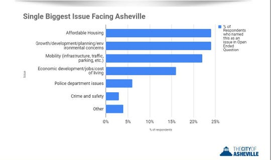 Biggest issues facing Asheville