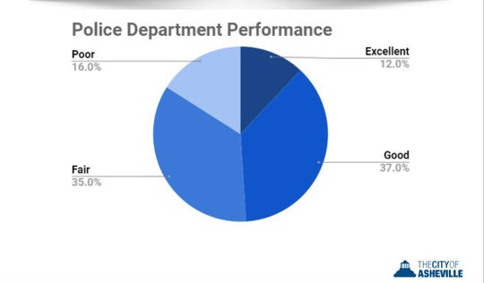 Asheville Police Department performance