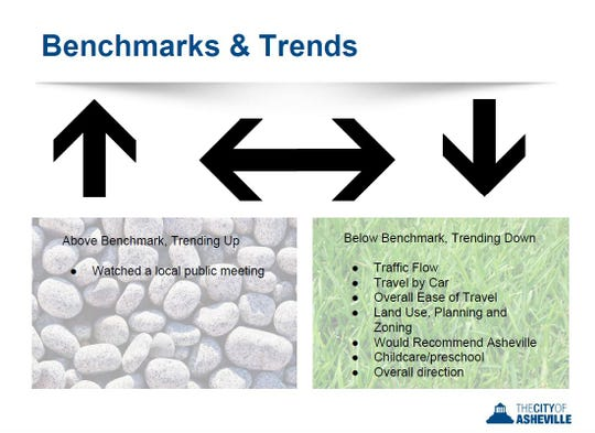 Trends over time and benchmarks