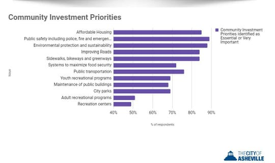City investment priorities