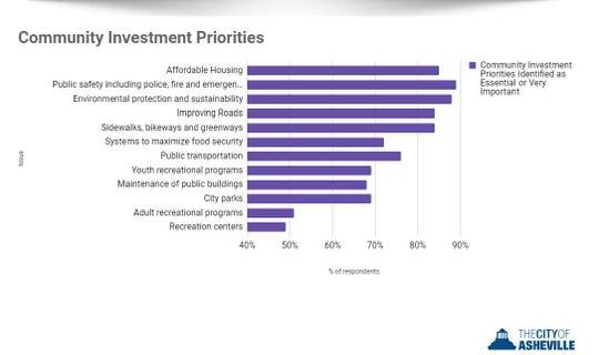 City investment priorities