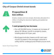 The city of Corpus Christi has two bonds for street work on the 2018 Midterm Election ballot.