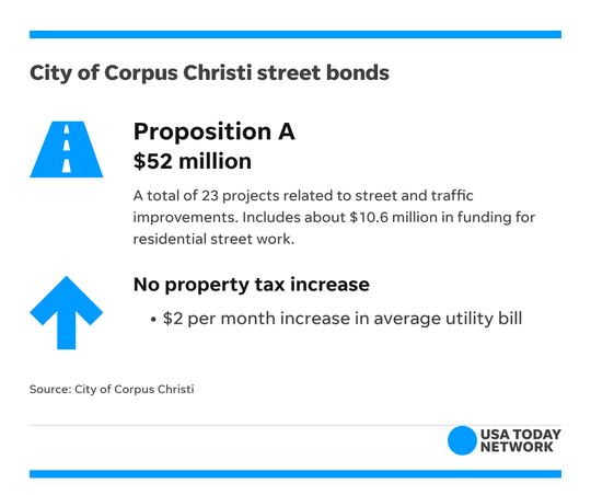 The city of Corpus Christi's Proposition A is one of two street bond proposals on the 2018 Midterm Election ballot.