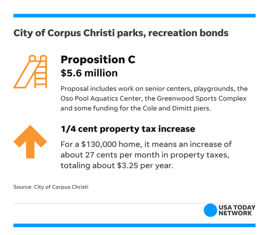 The city of Corpus Christi has six bond propositions on the 2018 Midterm Election ballot, including funding for parks and recreation projects.