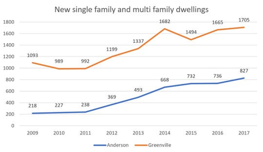 Data shows the number of single and multi family dwellings completed in Greenville and Anderson Counties since 2009. Does not include major cities.