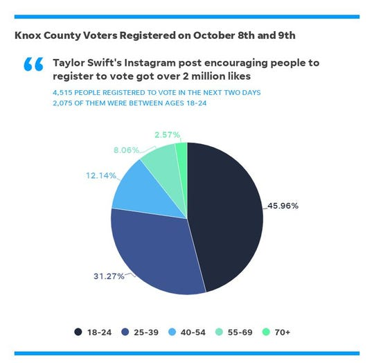 An October 7 Instagram post by Taylor Swift encouraging young people to register to vote was followed by 2,075 new voters between ages 18-24 registering within the next two days.