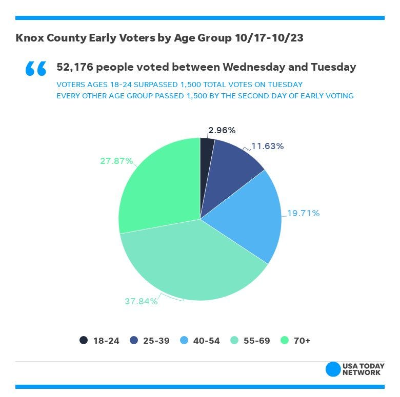 KNS-YoungVoters Total Vote Share By Age Group