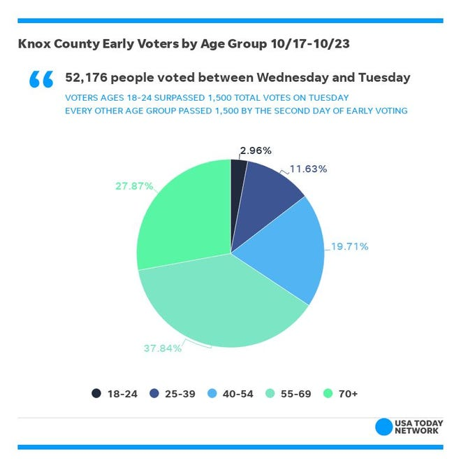 Young voters account for less than 3 percent of total early votes cast in Knox County despite making up nearly 10 percent of its registered voters.