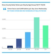 Young voters are being out voted nearly 33 to one on average across the first six days of early voting in Knox County.