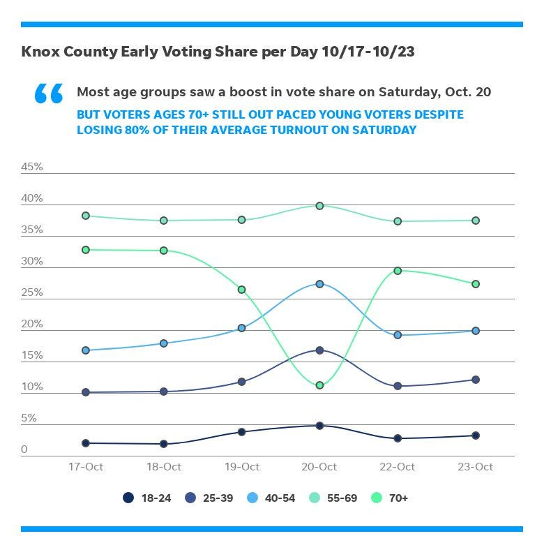 Young voters have maintained less than 5 percent of early votes cast each day in Knox County since the start of early voting on Wednesday, October 17.