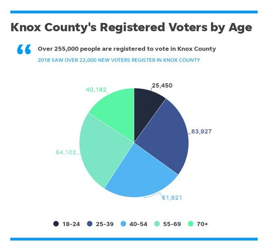 More than 22,000 people registered to vote in Knox County in 2018, and 7,931 of them were between ages 18-24.