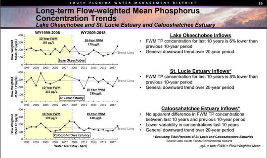 A presentation made at the Oct. 11, 2018, South Florida Water Management District board meeting included a chart showing phosphorus inflows to Lake Okeechobee increasing since 2015.