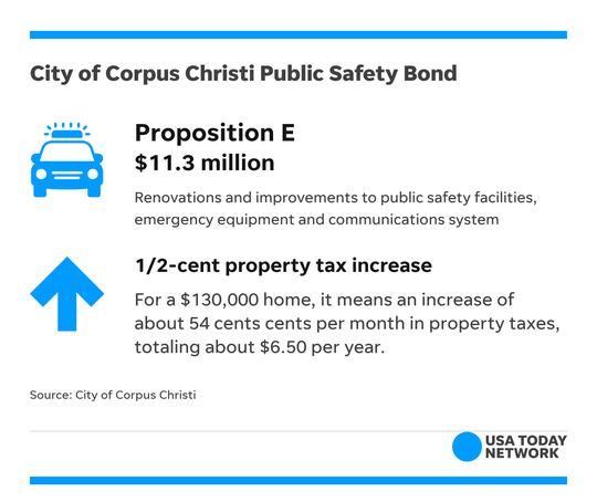 Proposition E, one of six bonds brought by the city of Corpus Christi, is designed to primarily provide improvements to public safety facilities.