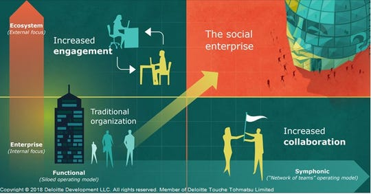 Private companies are constantly evolving into social enterprises.