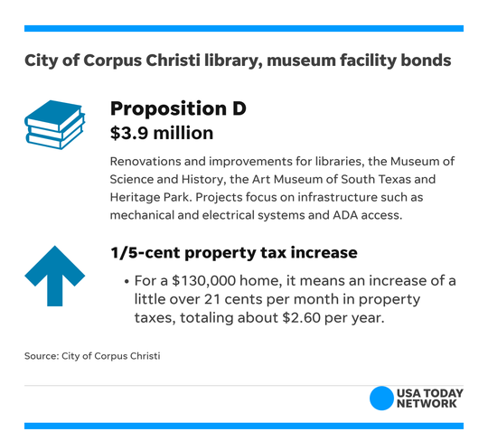 The city of Corpus Christi has six bond proposals on the Midterm Election ballot, including a $3.9 million proposition that would improve several museums.